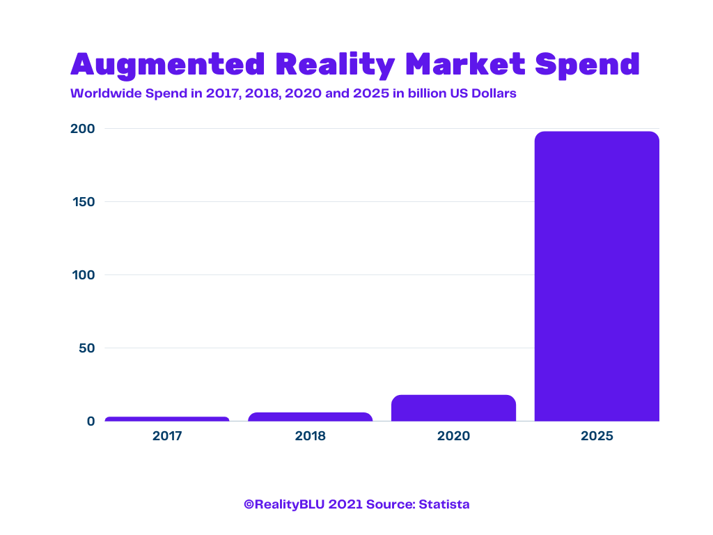 Augmented Reality Market Spend (2)